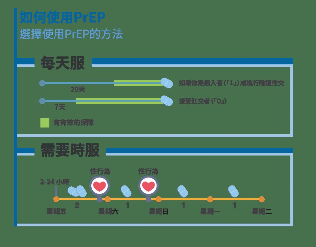香港PrEP藥物 PrEP服用方法 同性戀PrEP